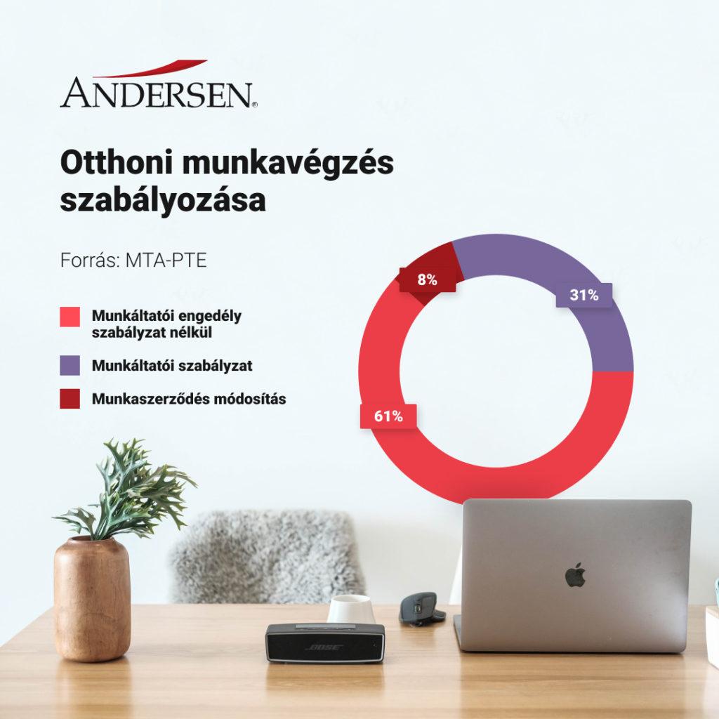 olyan cégek amelyek otthonról dolgoznak)